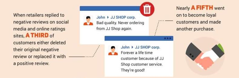 Responding to Reviews Improves Conversions