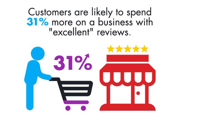 Excellent Reviews Increase Spend