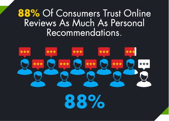 Customer Reviews as Personal Recommendations