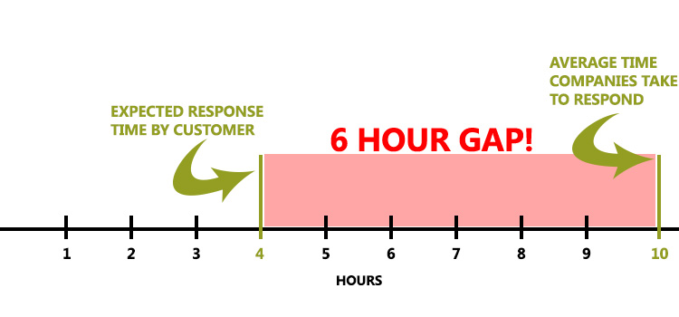 Digital Customer Service Response Time