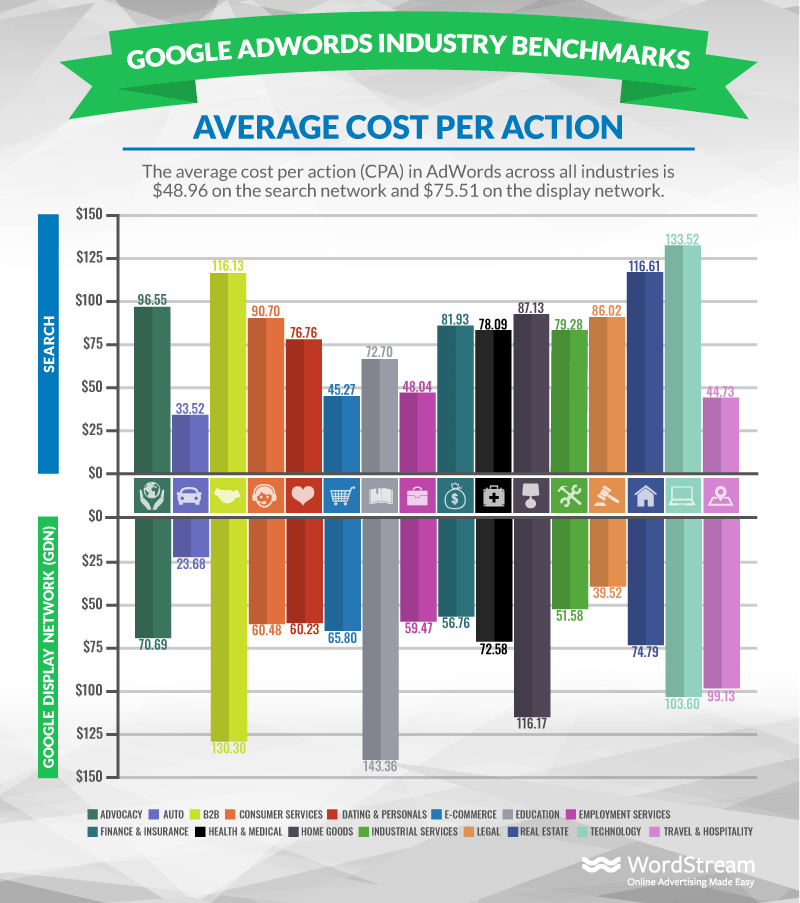 Google Ads: PPC CPA Industry Benchmark