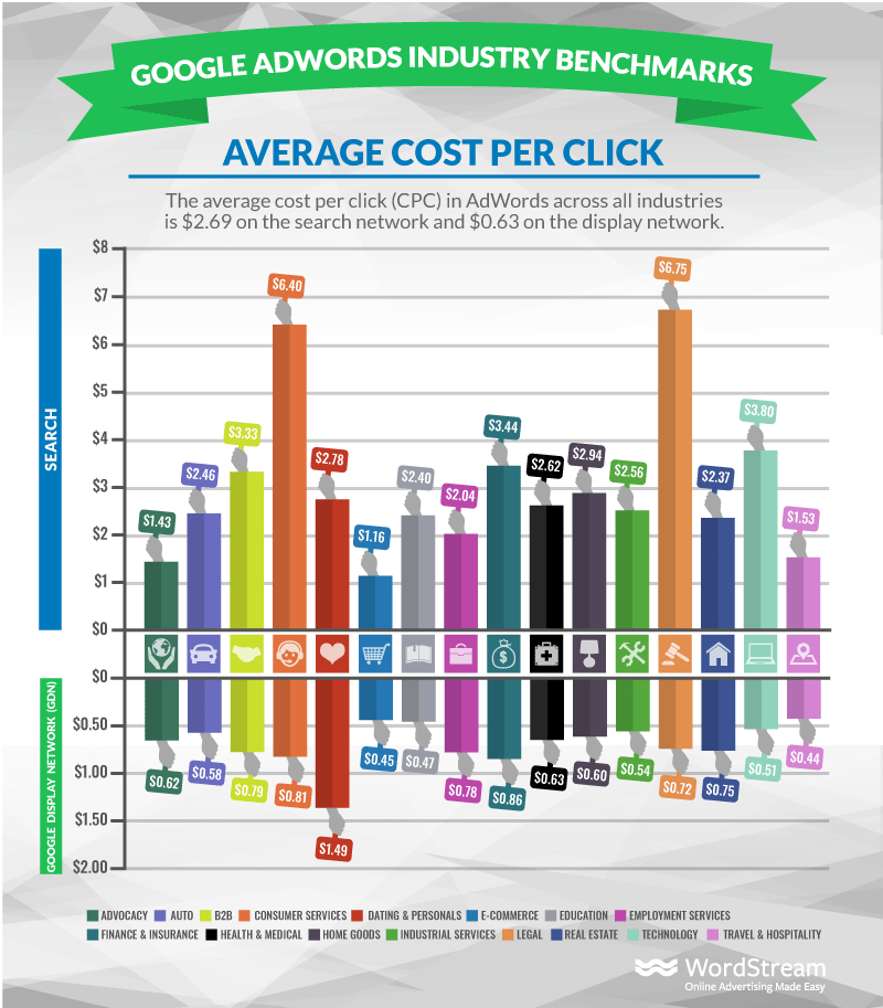 Google Ads: Per Click Industry Benchmarks